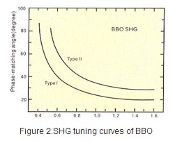 BBO phase matching angles of frequency doubling
