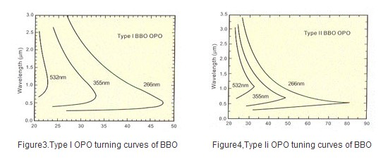 tuning angles of type I and type II BBO OPO and OPA