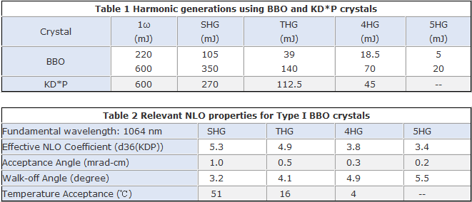 BBO non-linear optical properties from SHG to 5HG